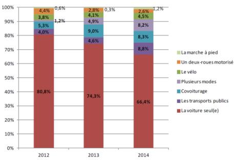 Enquête sur la mobilité en 2015